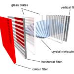 Como funcionam as telas LCD?