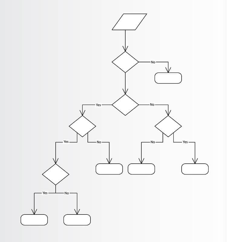 Desenho preto e branco de uma árvore da decisão.