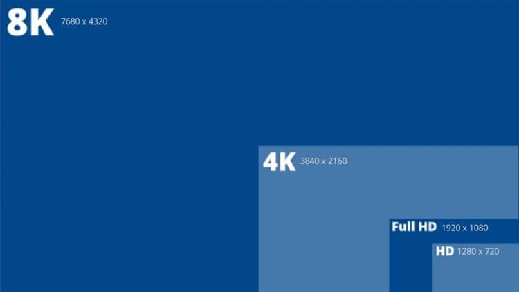 Montagem comparativa dos padrões de resolução de telas, com as quantidades de pixels.
