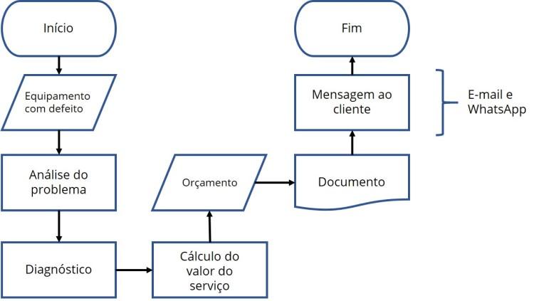 Exemplo de fluxograma de processo para assistência técnica de informática.