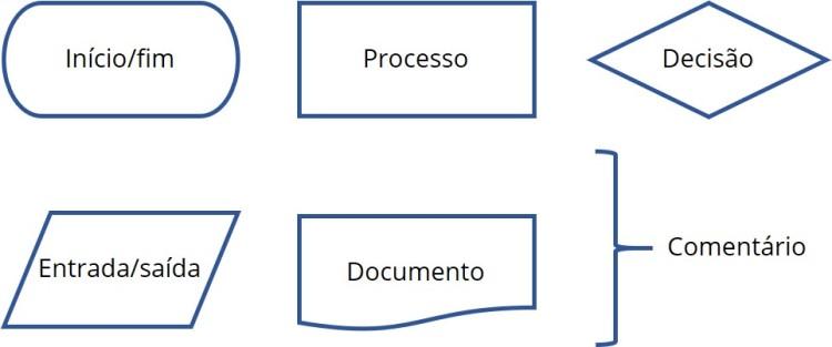 Legenda de alguns símbolos utilizados em fluxogramas de processo.