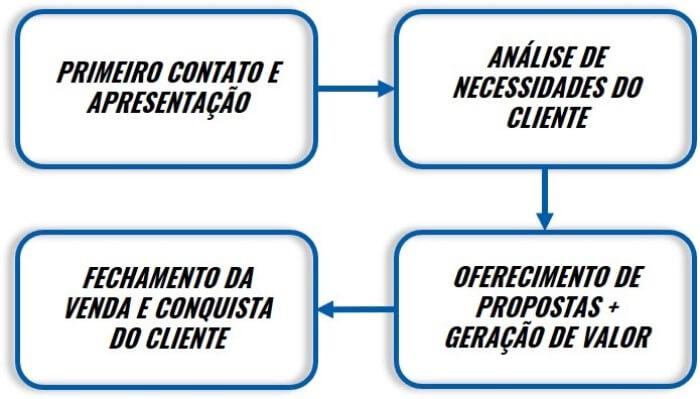 Fluxograma de um processo de vendas.