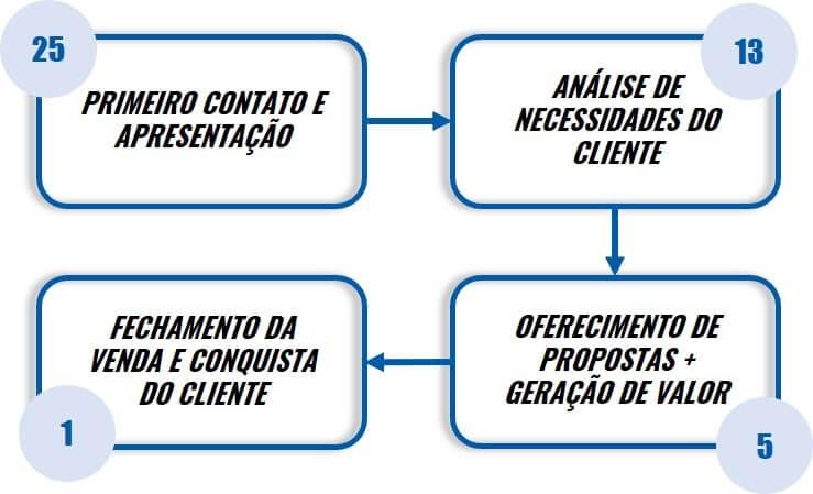 Fluxograma de um processo de vendas, com estimativas de tentativas para o sucesso.